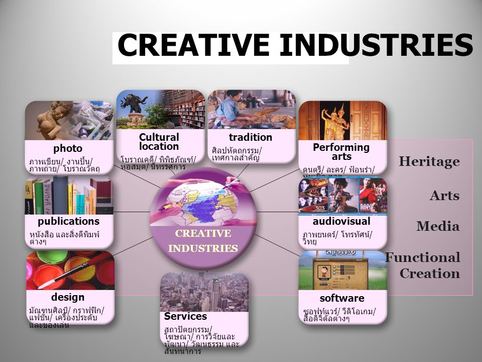 CREATIVE INDUSTRIES Heritage Arts Media Functional Creation