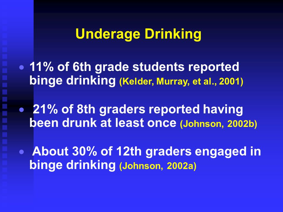 Underage Drinking 11% of 6th grade students reported binge drinking (Kelder, Murray, et al., 2001)