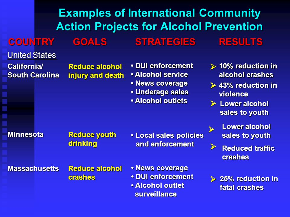 Examples of International Community Action Projects for Alcohol Prevention