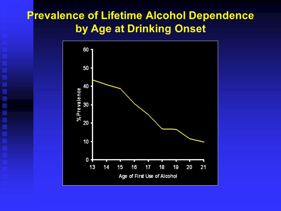 Prevalence of Lifetime Alcohol Dependence by Age at Drinking Onset