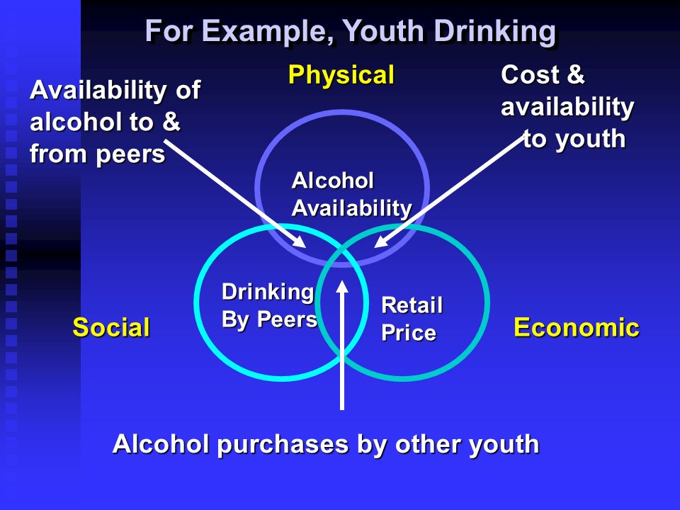 For Example, Youth Drinking