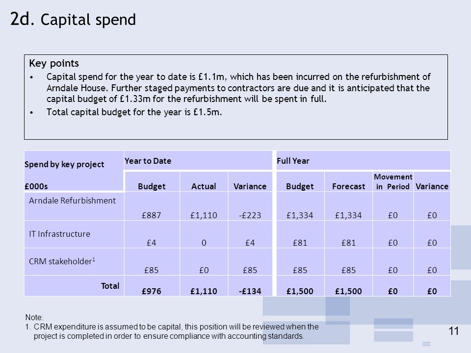 2d. Capital spend 11 Key points