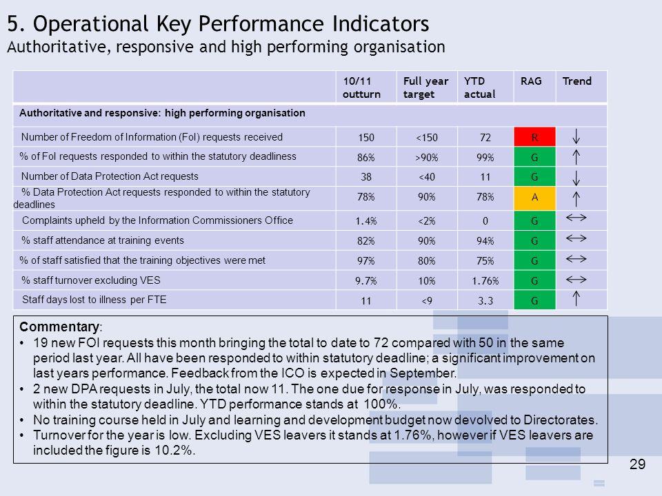 5. Operational Key Performance Indicators