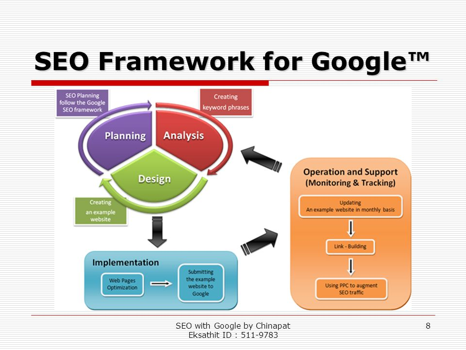 SEO Framework for Google™