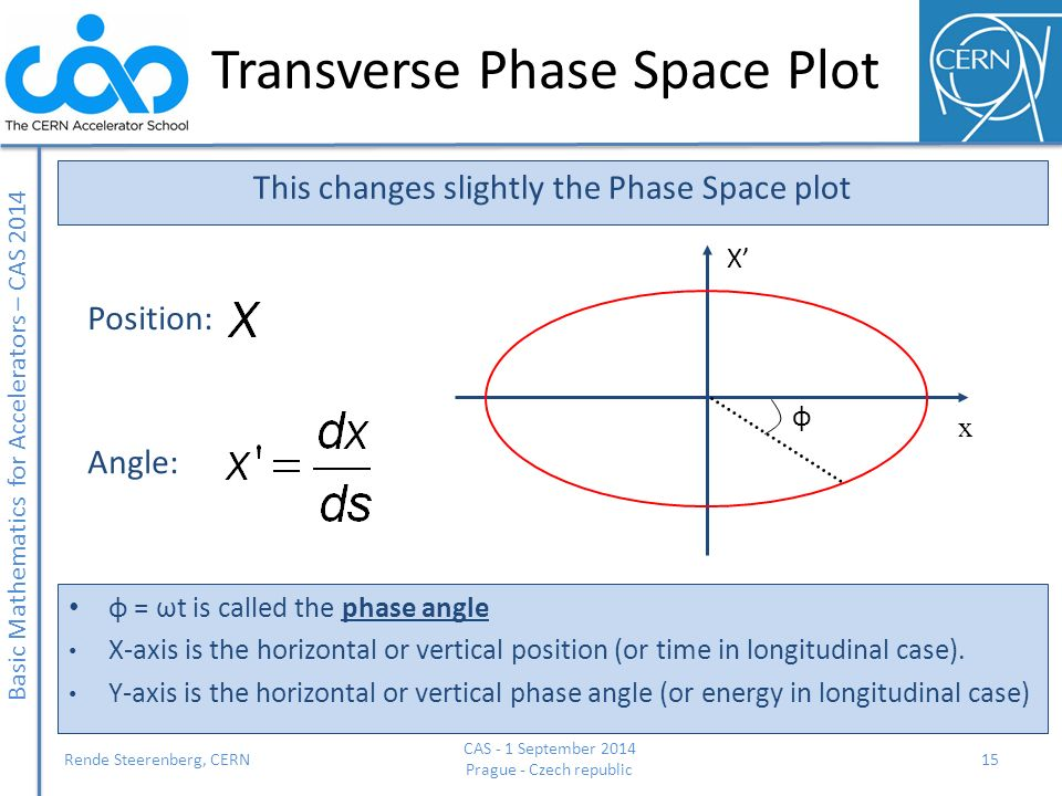 Transverse Phase Space Plot
