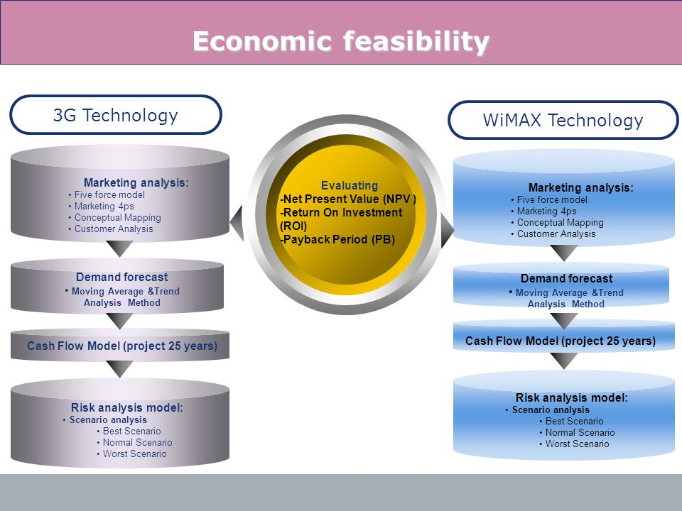 Cash Flow Model (project 25 years) Cash Flow Model (project 25 years)