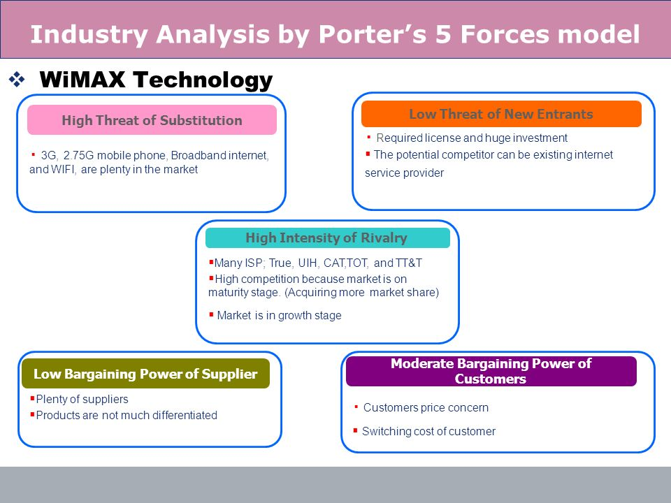 Industry Analysis by Porter's 5 Forces model