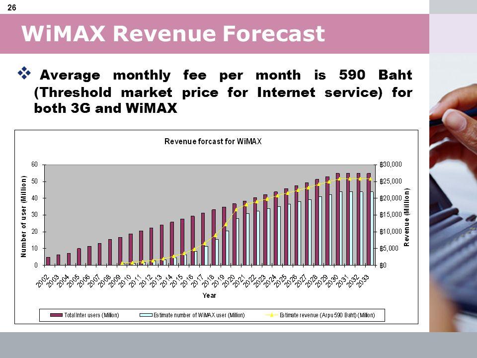 WiMAX Revenue Forecast