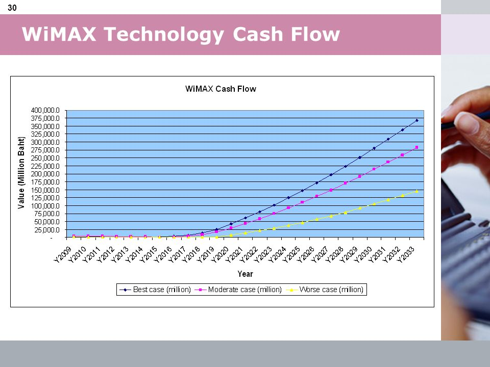 WiMAX Technology Cash Flow