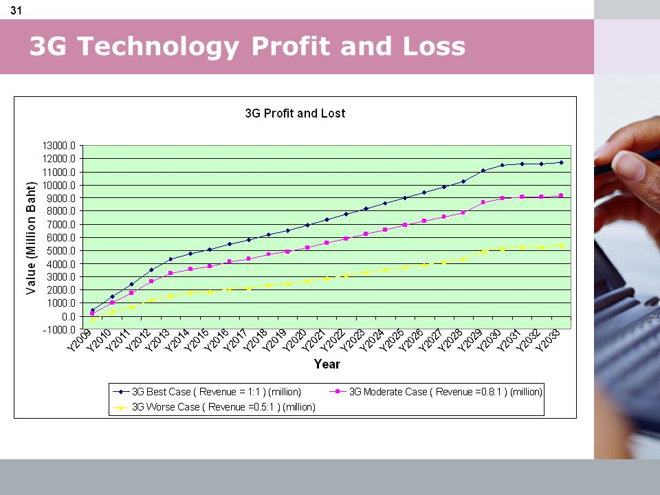 3G Technology Profit and Loss