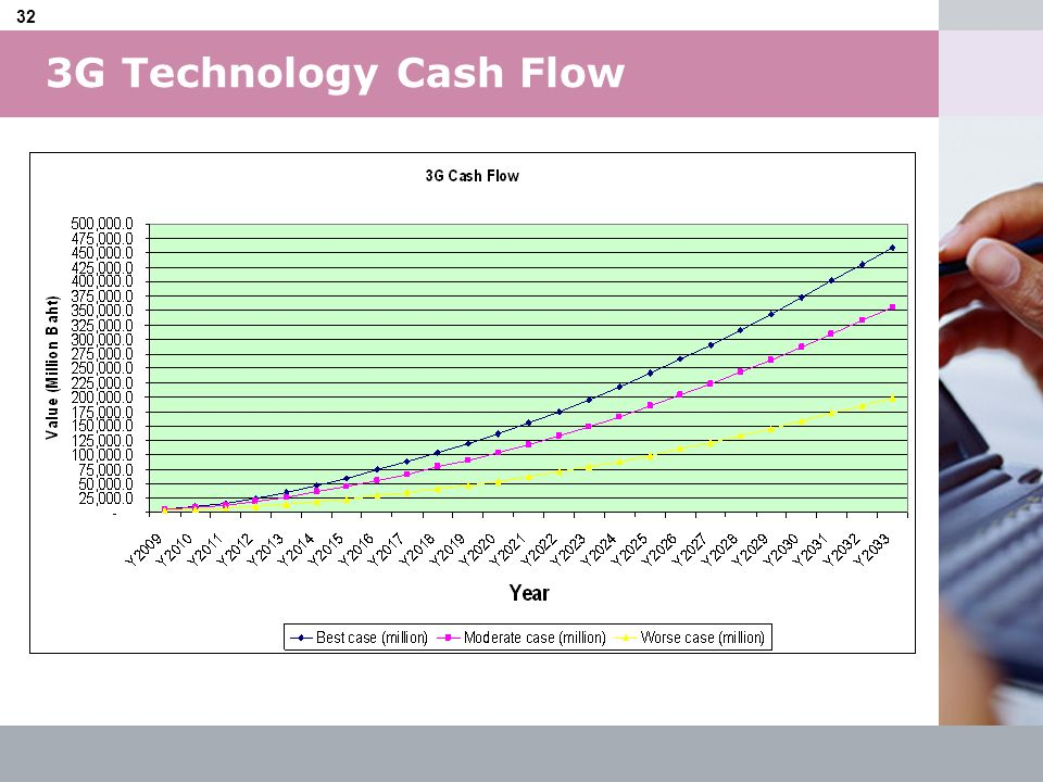 3G Technology Cash Flow