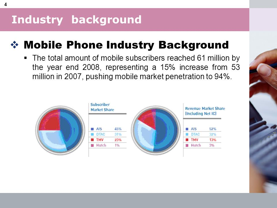 Mobile Phone Industry Background