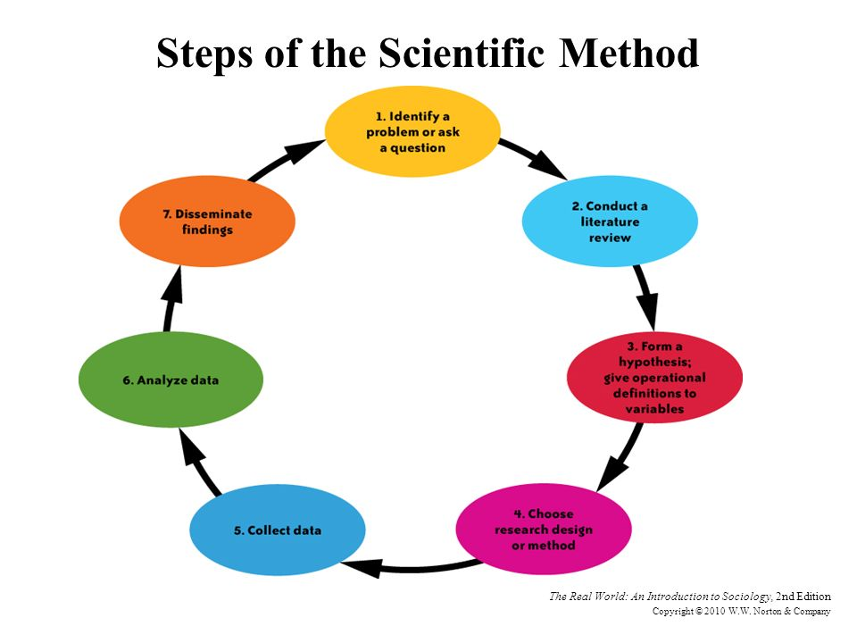 research method sociology Social psychology/research methods from wikibooks,  research in psychology is conducted in broad accord with the standards of the scientific method,.