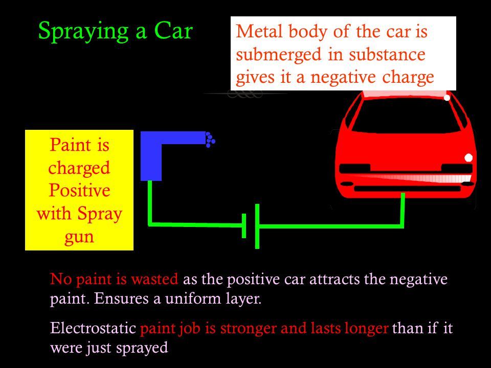 Using Static Electricity To Paint Cars