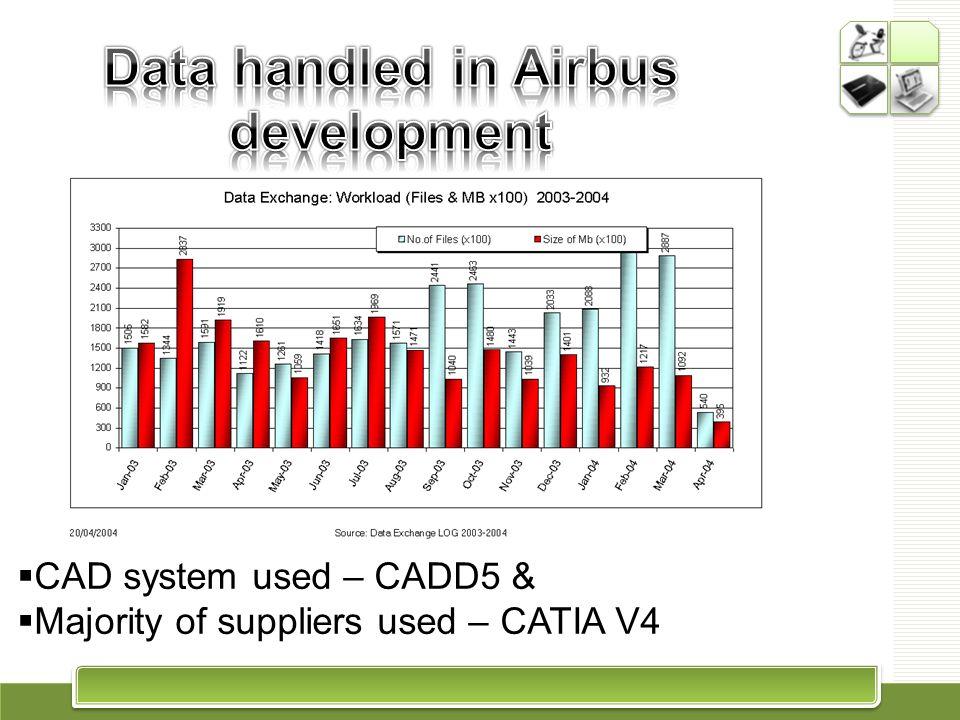 Data handled in Airbus development