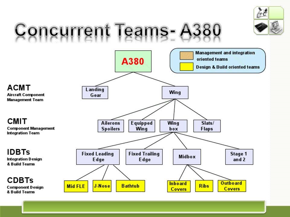 Concurrent Teams- A380