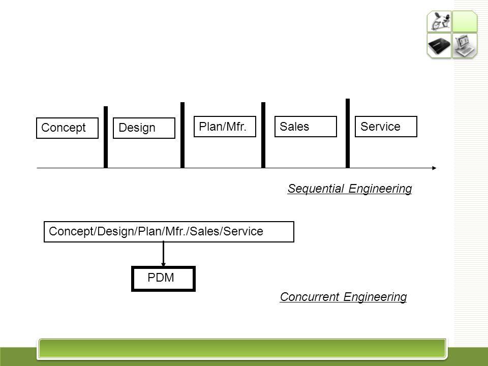 Concept Design. Plan/Mfr. Sales. Service. Sequential Engineering. Concept/Design/Plan/Mfr./Sales/Service.
