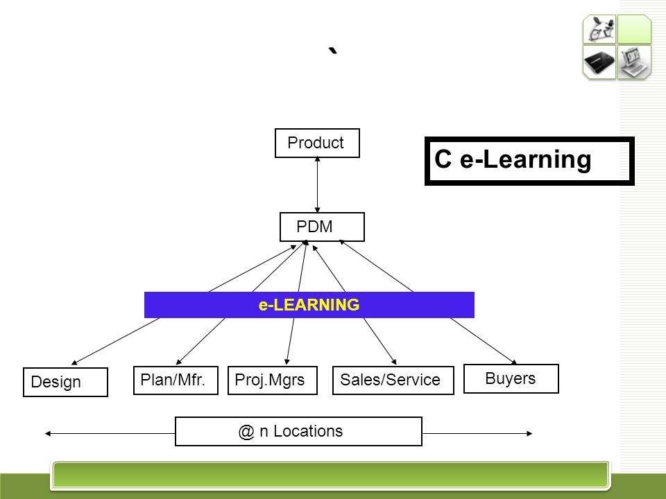 ` C e-Learning Product PDM e-LEARNING Design Plan/Mfr. Proj.Mgrs