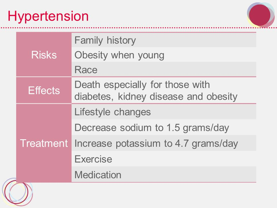 hypertension effects and prevention essay High blood pressure essaysone out of the save your essays here so you today i would like to talk about what is high blood pressure, risk factors, prevention.