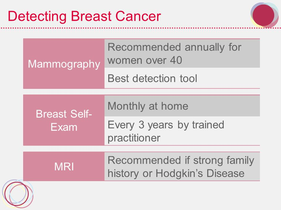 the use of radiation for detection and treatment of breast cancer Breast cancer: treatment options approved by the cancernet editorial board, 04/2017  spreading the radiation more evenly throughout the breast the use of imrt lessens the radiation dose and may decrease possible damage to nearby organs, such as the heart and lung, and the risks of some immediate side effects, such as peeling of the skin.