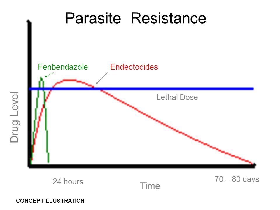 Parasite Resistance Drug Level Time Fenbendazole Endectocides