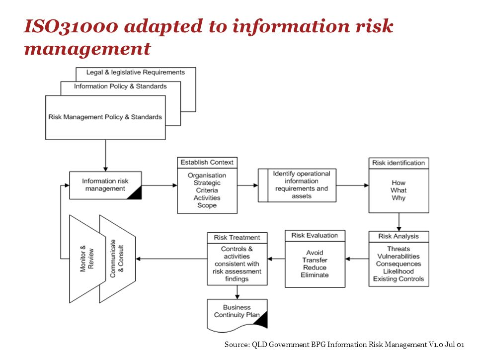 ISO31000 adapted to information risk management