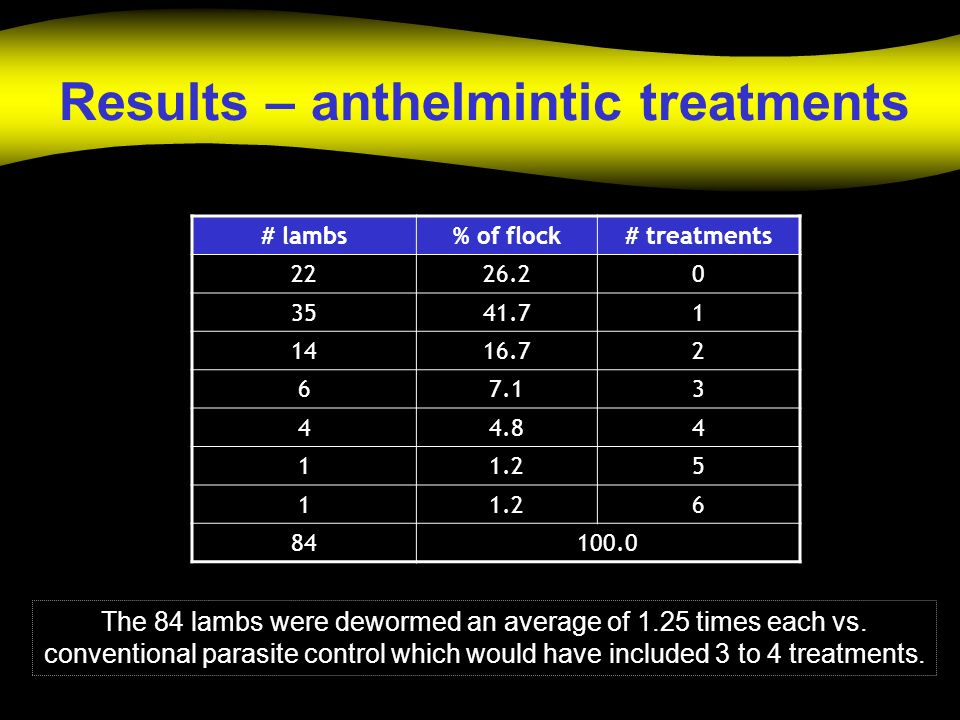 Results – anthelmintic treatments