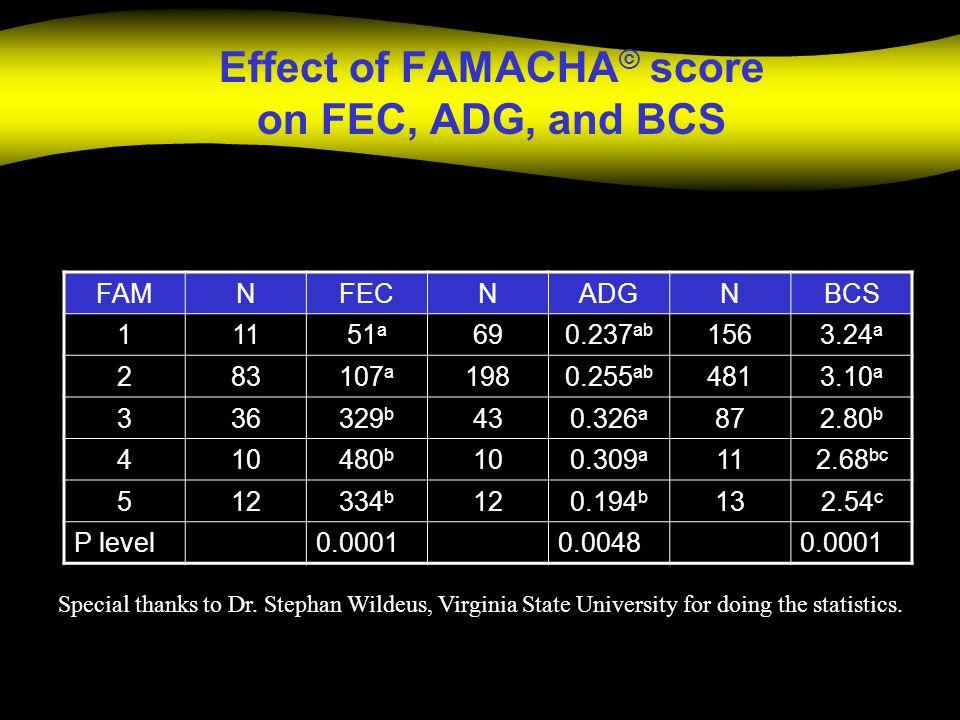 Effect of FAMACHA© score on FEC, ADG, and BCS