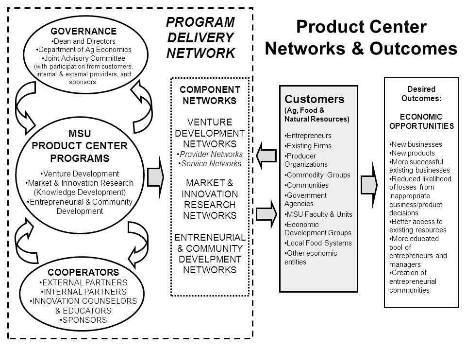 Product Center Networks & Outcomes