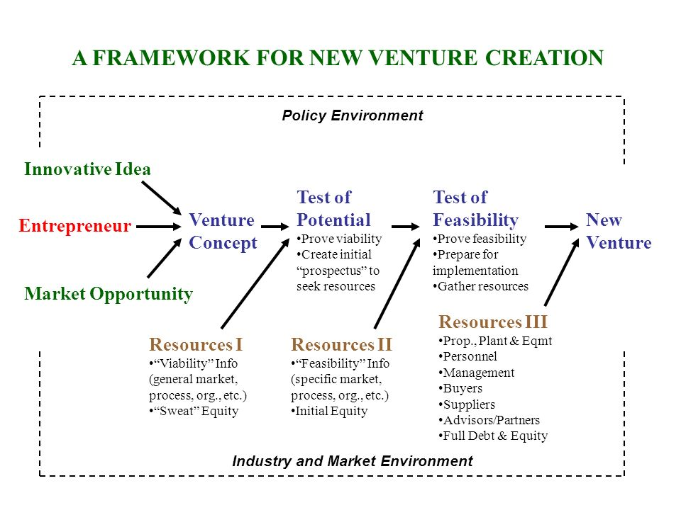 A FRAMEWORK FOR NEW VENTURE CREATION Industry and Market Environment