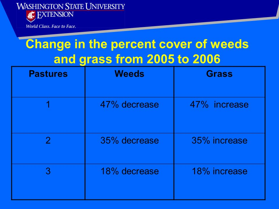 Change in the percent cover of weeds and grass from 2005 to 2006