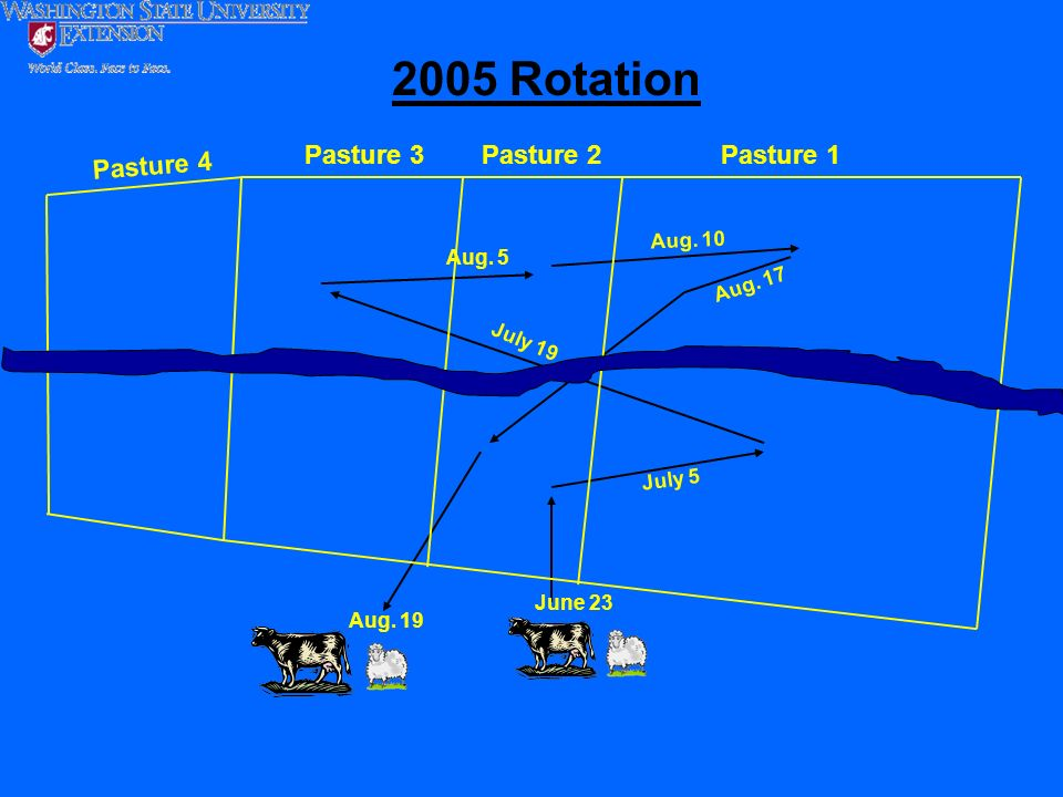 2005 Rotation Pasture 3 Pasture 2 Pasture 1 Pasture 4 Aug. 10 Aug. 5