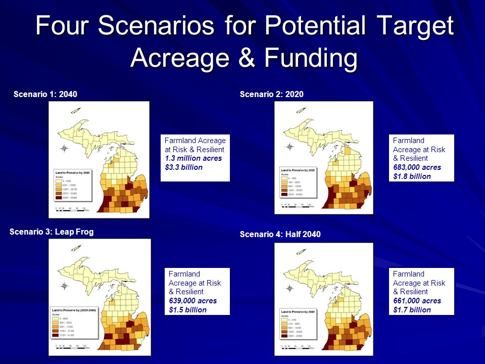 Four Scenarios for Potential Target Acreage & Funding