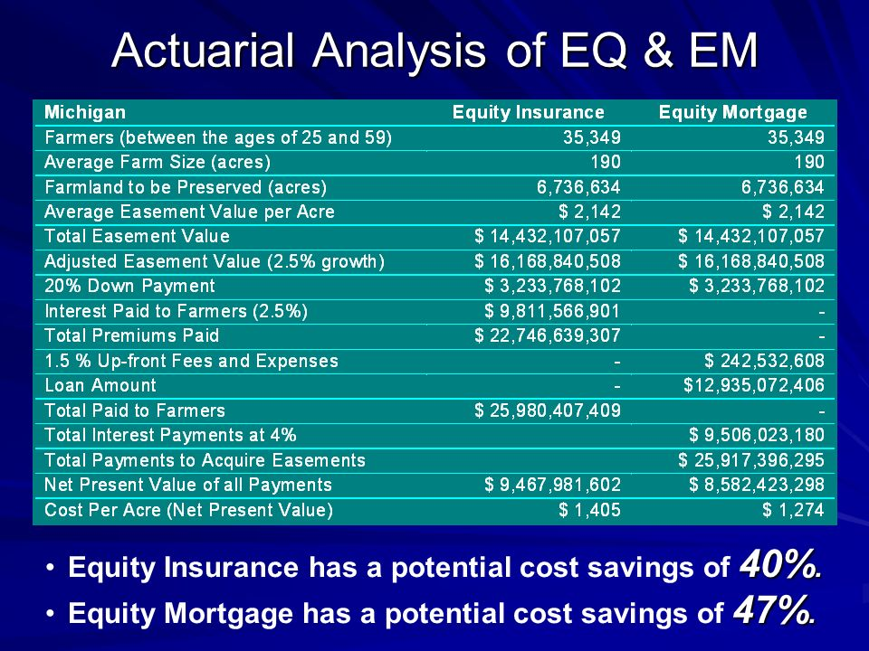 Actuarial Analysis of EQ & EM