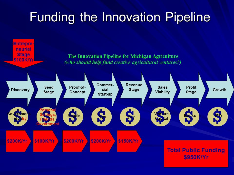 Funding the Innovation Pipeline