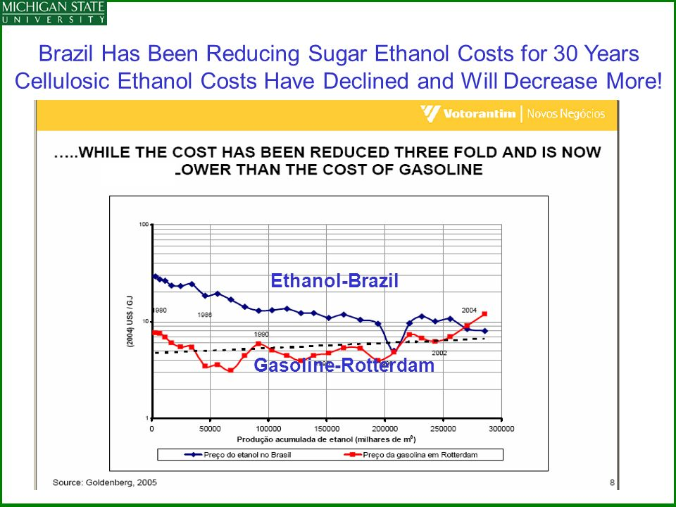 Brazil Has Been Reducing Sugar Ethanol Costs for 30 Years