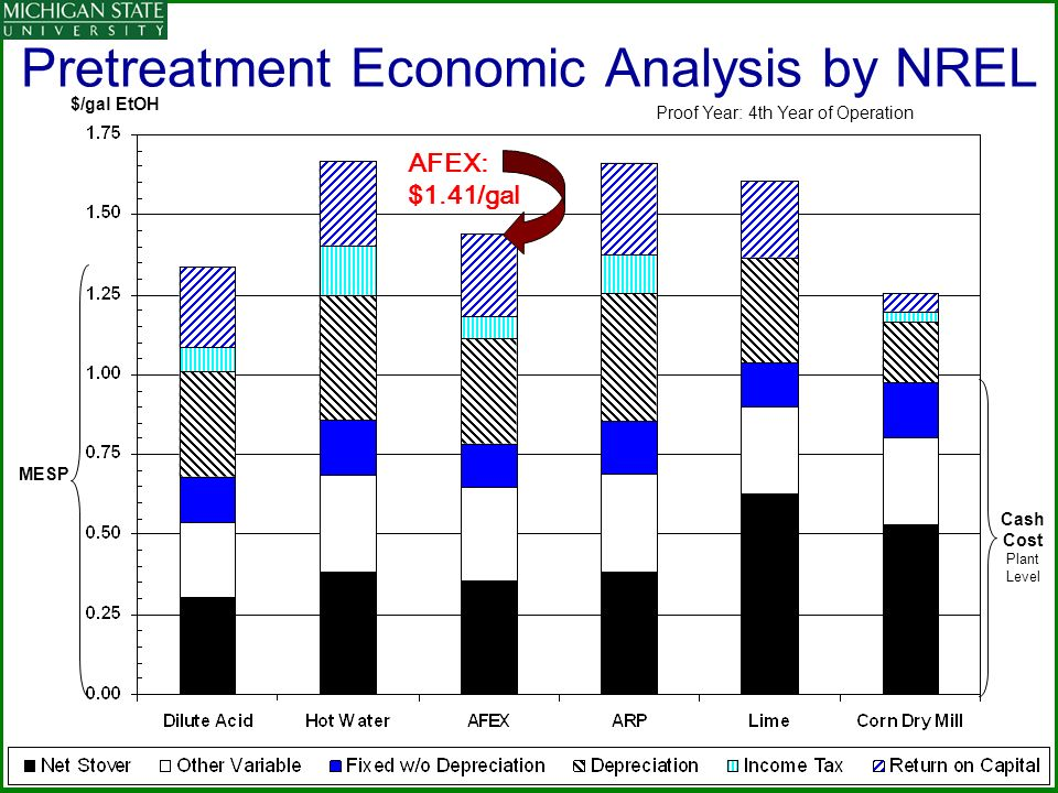 Pretreatment Economic Analysis by NREL