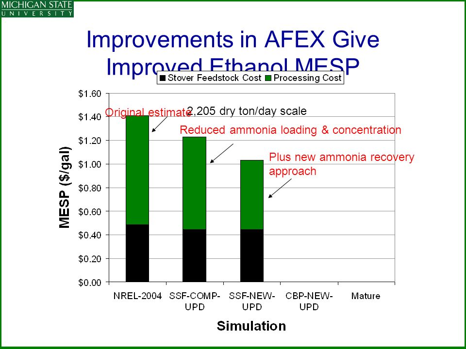 Improvements in AFEX Give Improved Ethanol MESP