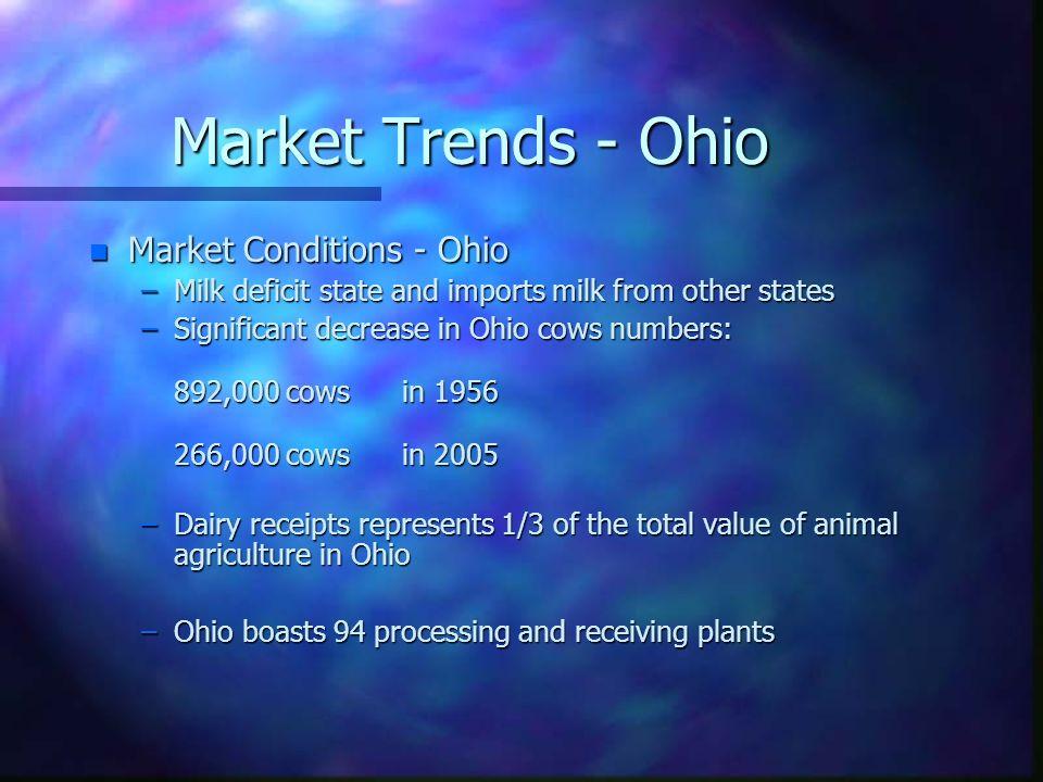 Market Trends - Ohio Market Conditions - Ohio