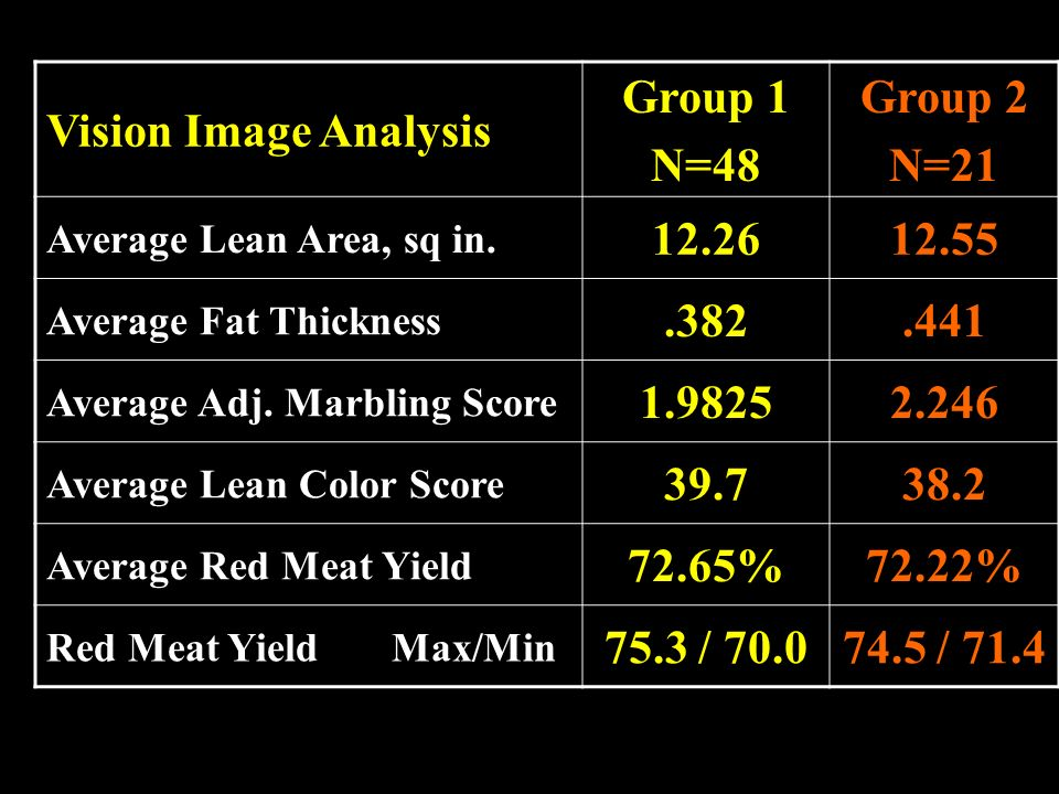 Vision Image Analysis Group 1 N=48 Group 2 N=21 12.26 12.55 .382 .441