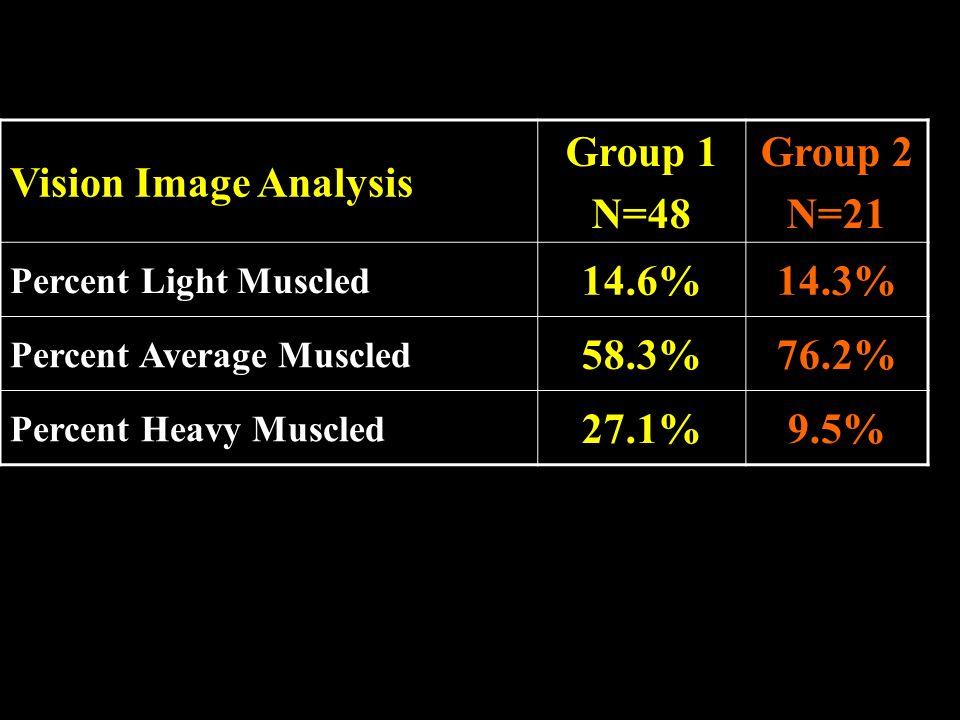 Group 1 N=48 Group 2 N=21 14.6% 14.3% 58.3% 76.2% 27.1% 9.5%