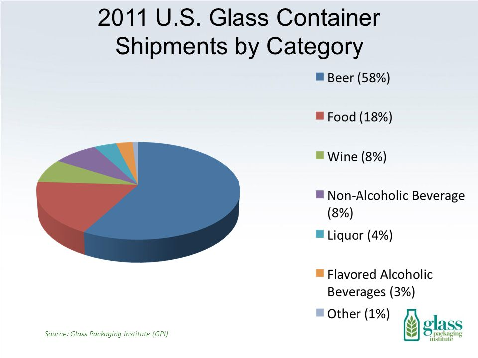 2011 U.S. Glass Container Shipments by Category