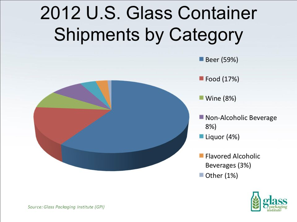 2012 U.S. Glass Container Shipments by Category