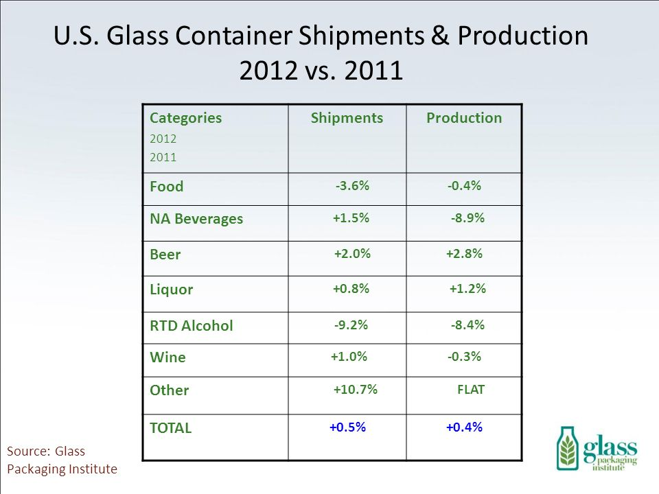 U.S. Glass Container Shipments & Production 2012 vs. 2011