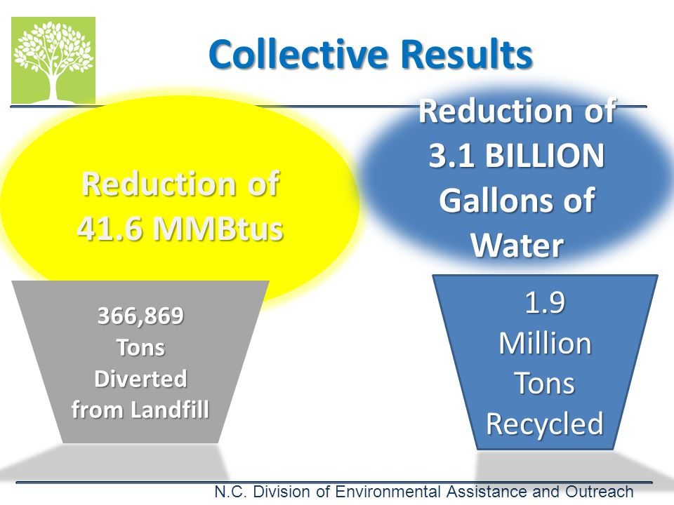 Collective Results Reduction of 3.1 BILLION Gallons of Water