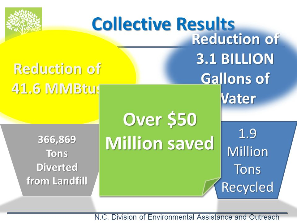 Collective Results Over $50 Million saved