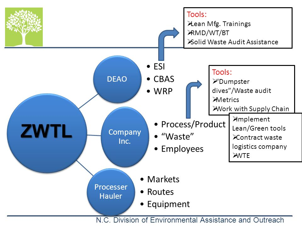 ZWTL Tools: Tools: Lean Mfg. Trainings RMD/WT/BT