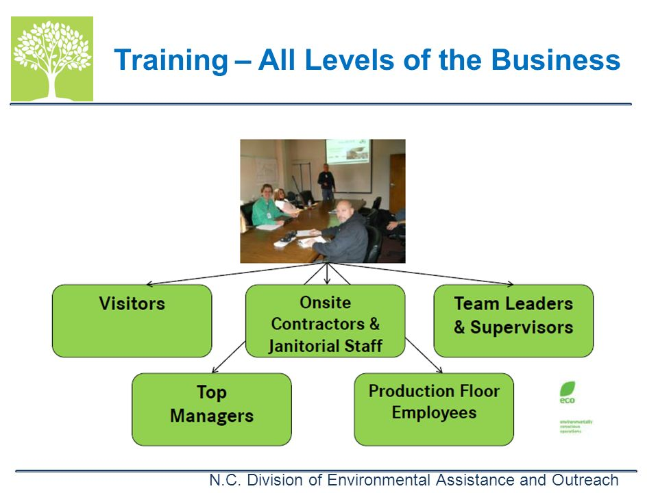 Training – All Levels of the Business