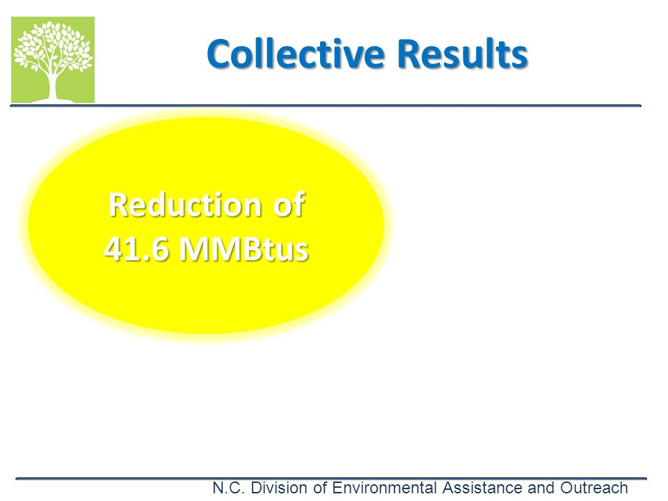 Collective Results Reduction of 41.6 MMBtus