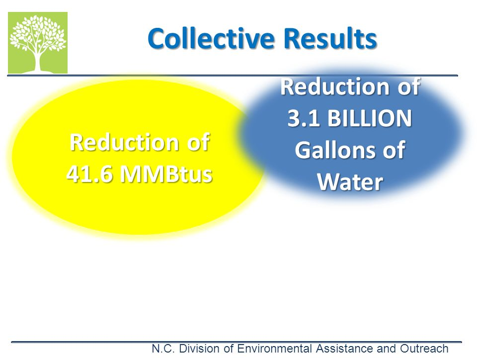 Reduction of 3.1 BILLION Gallons of Water